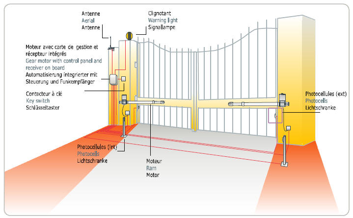 gate photocell wiring diagram gate image wiring proteco uk leader swing gate kits on gate photocell wiring diagram